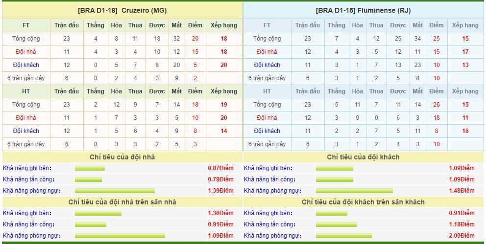 cruzeiro-vs-fluminense-soi-keo-vdqg-brazil-10-10-vuc-sau-khong-day-6