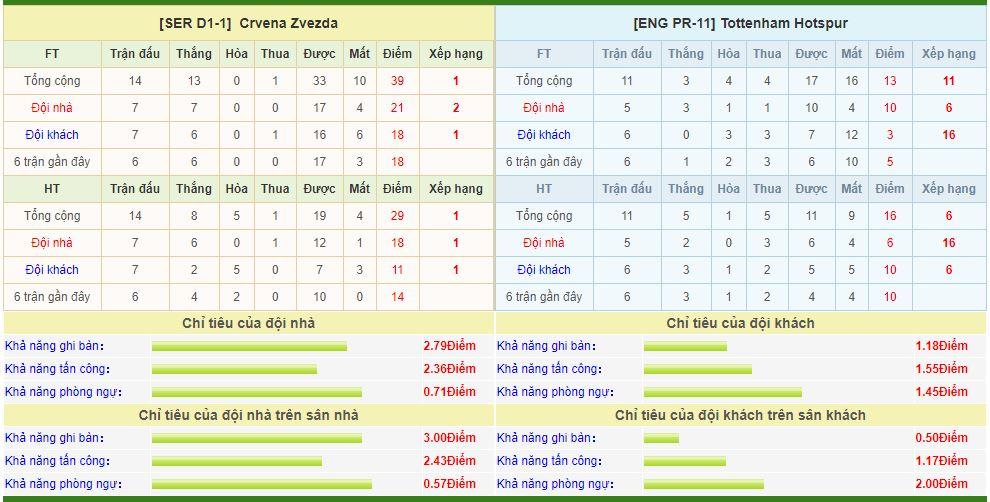 crvena-vs-tottenham-soi-keo-cup-c1-chau-au-07-11-tinh-than-hoang-loan-6