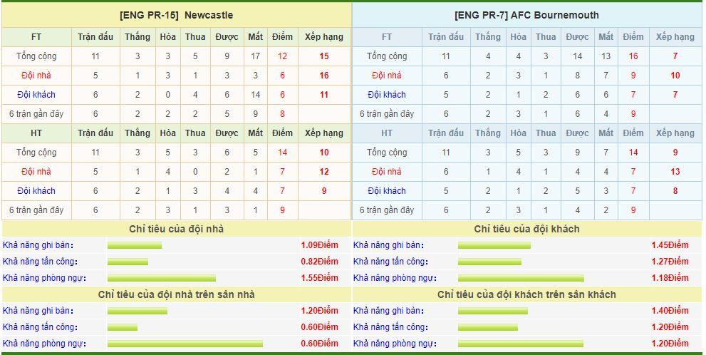 newcastle-vs-bournemouth-soi-keo-ngoai-hang-anh-09-11-chich-choe-hot-vang-6