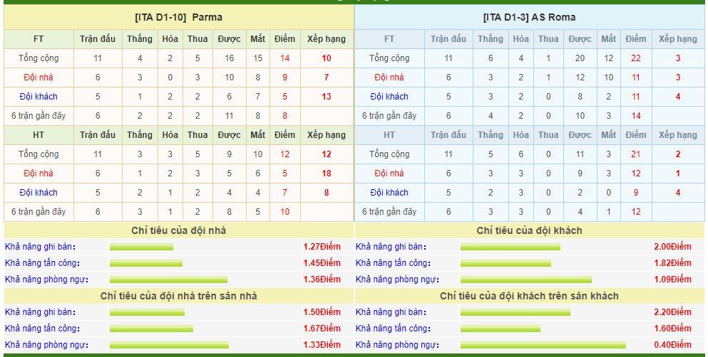 parma-vs-as-roma-soi-keo-vdqg-italia-11-11-giua-vong-vay-lua-6