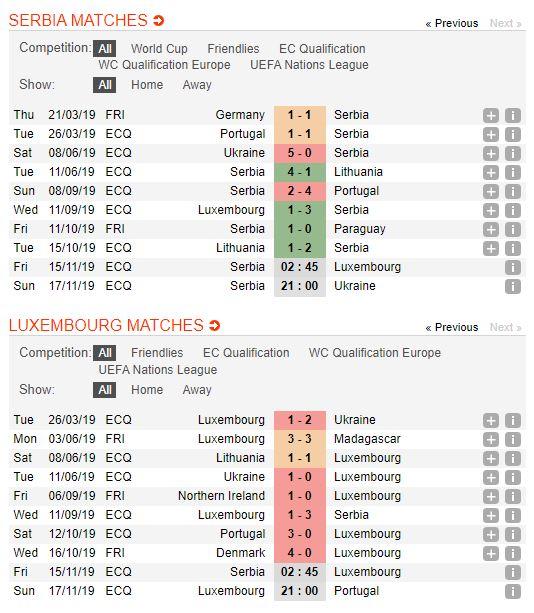 serbia-vs-luxembourg-soi-keo-vong-loai-cup-chau-au-15-11-tham-sat-4
