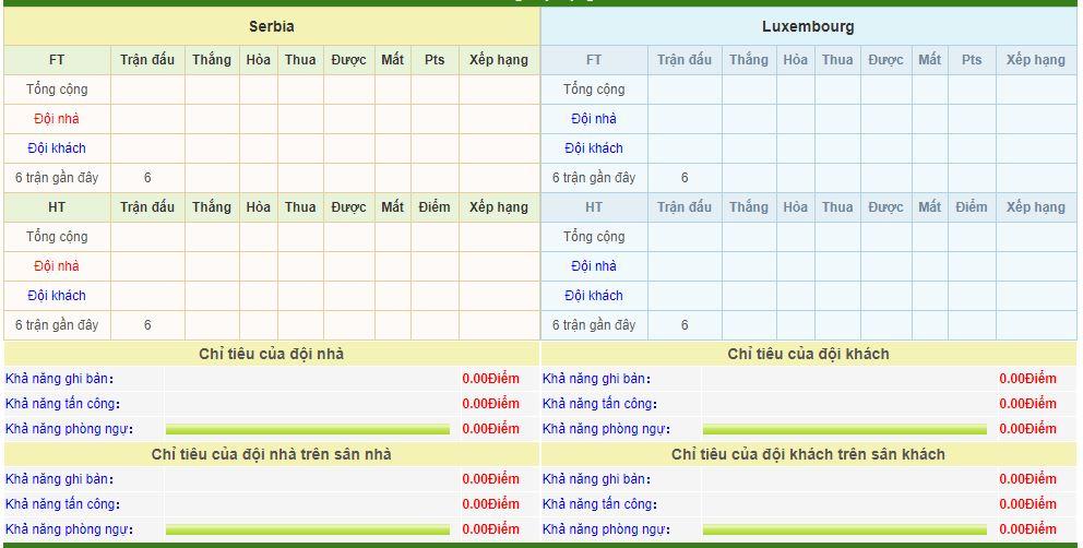 serbia-vs-luxembourg-soi-keo-vong-loai-cup-chau-au-15-11-tham-sat-6