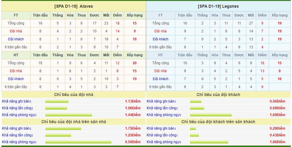 alaves-vs-leganes-soi-keo-vdqg-tay-ban-nha-14-12-thoi-co-vang-ngoc-6