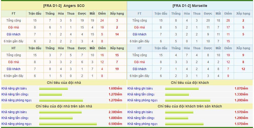 angers-vs-marseille-soi-keo-vdqg-phap-04-12-ngoi-nhi-vung-chac-6