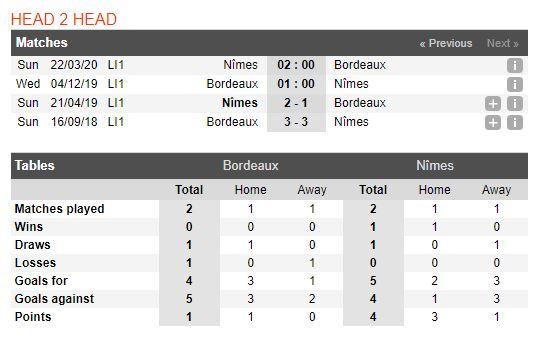 bordeaux-vs-nimes-soi-keo-vdqg-phap-04-12-loc-thit-ca-sau-5