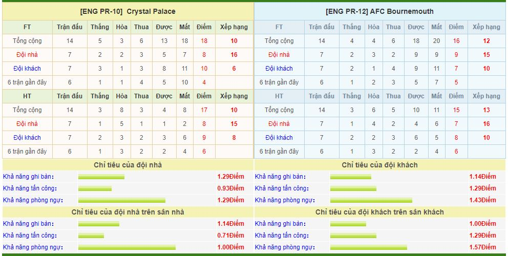 crystal-palace-vs-bournemouth-soi-keo-ngoai-hang-anh-04-12-dai-bang-tung-canh-6