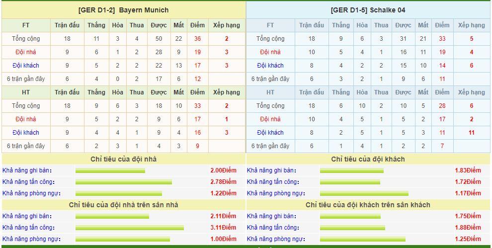 Bayern Munich-vs-Schalke-soi-keo-vdqg-italia-13-01-ba-dam-meu-mao-6