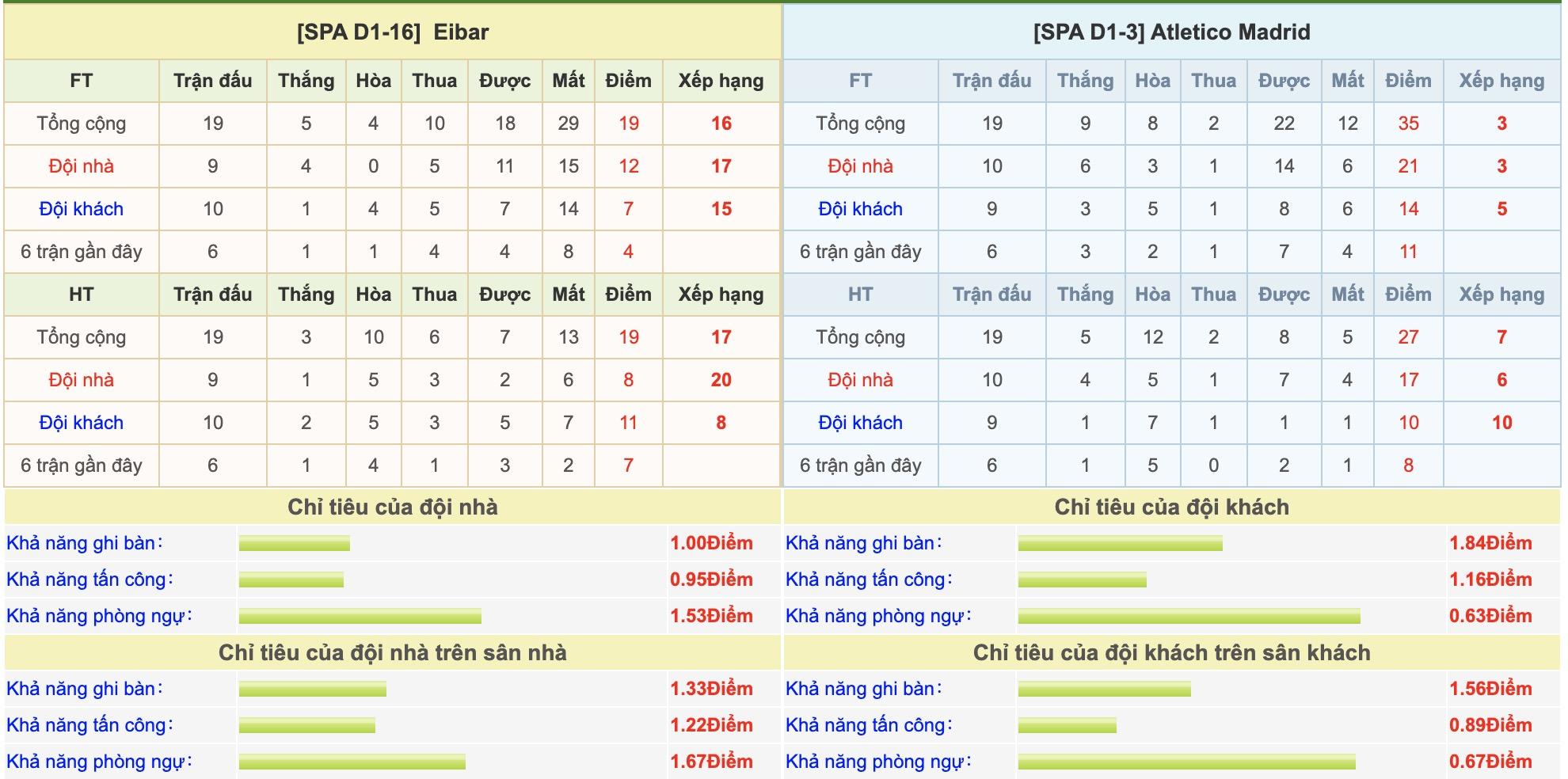 Eibar-vs-Atletico Madrid-soi-keo-vdqg-italia-13-01-ba-dam-meu-mao-6