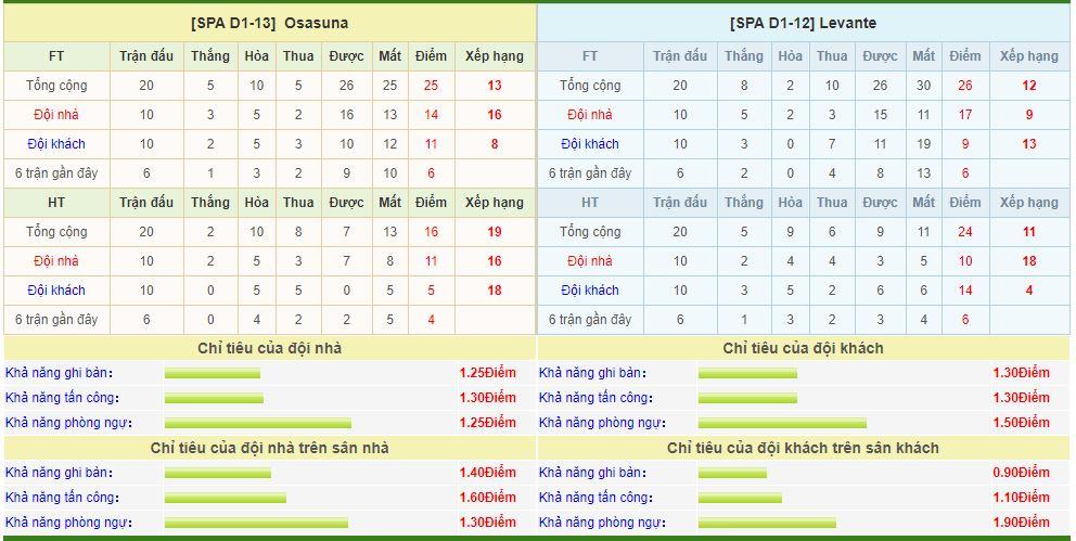 Osasuna-vs-Levante-soi-keo-vdqg-italia-13-01-ba-dam-meu-mao-6