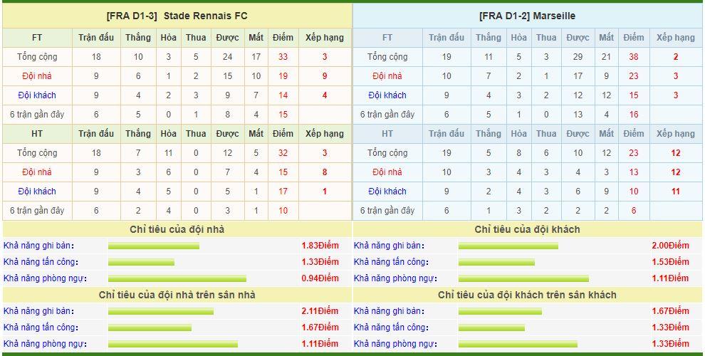 rennes-vs-marseille-soi-keo-vdqg-phap-11-01-doi-chan-than-toc-6