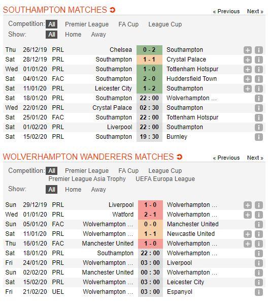 Southampton-vs-Wolves-soi-keo-vdqg-italia-13-01-ba-dam-meu-mao-4