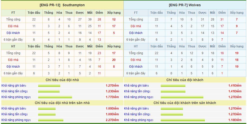 Southampton-vs-Wolves-soi-keo-vdqg-italia-13-01-ba-dam-meu-mao-6