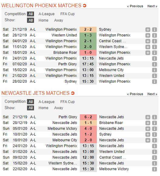 Wellington-vs-Newcastle Jets-soi-keo-vdqg-italia-13-01-ba-dam-meu-mao-4