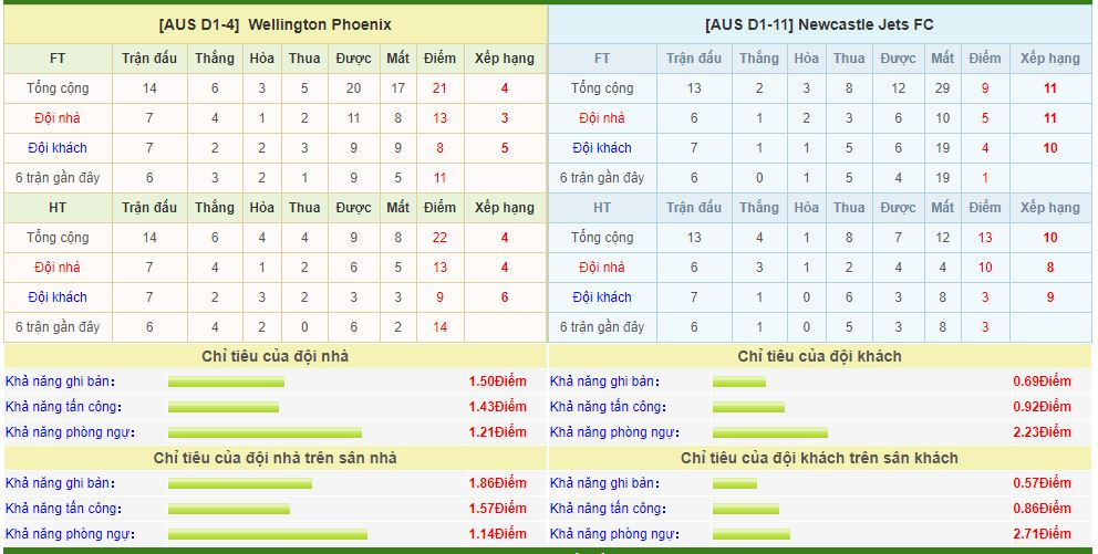 Wellington-vs-Newcastle Jets-soi-keo-vdqg-italia-13-01-ba-dam-meu-mao-6